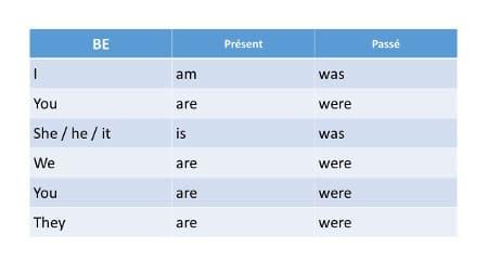 Comment Mieux Maitriser Les Verbes En Anglais